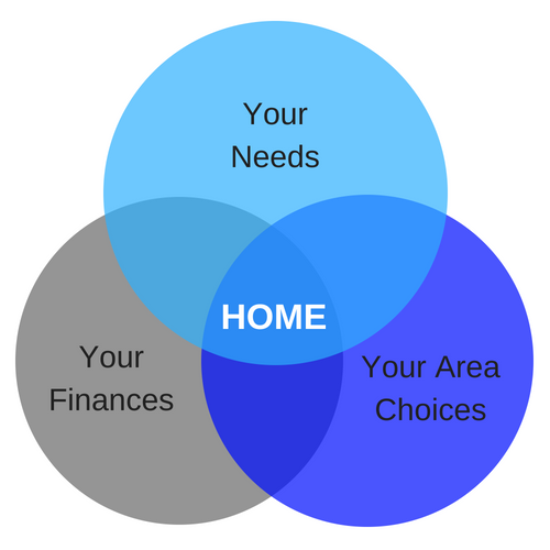 Needs Finance Area Your Home